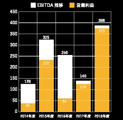 営業利益・EBITDA推移